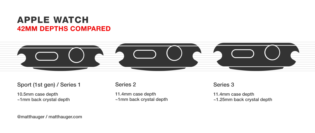 42MM Apple Watch depths compared