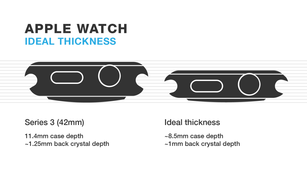 The ideal Apple Watch thickness?